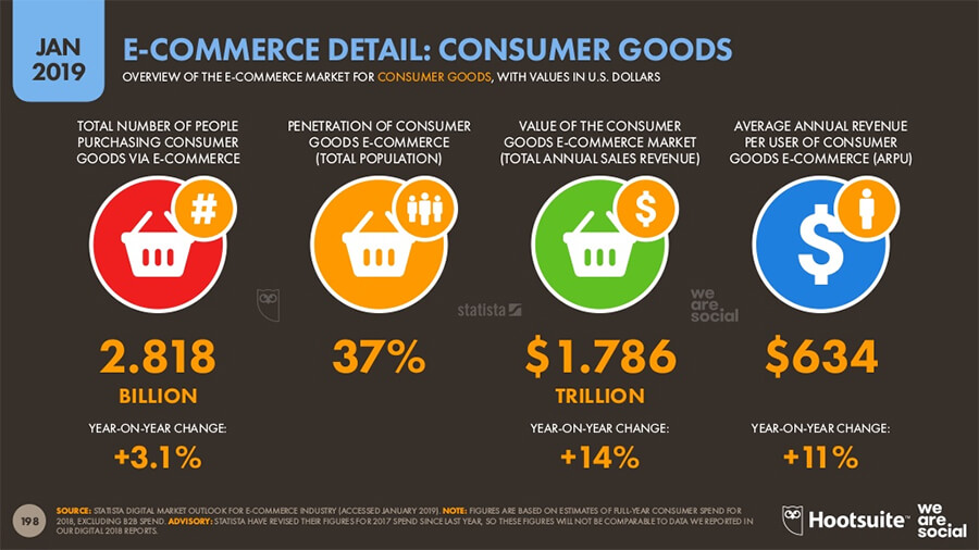 Ecommerce Statistics
