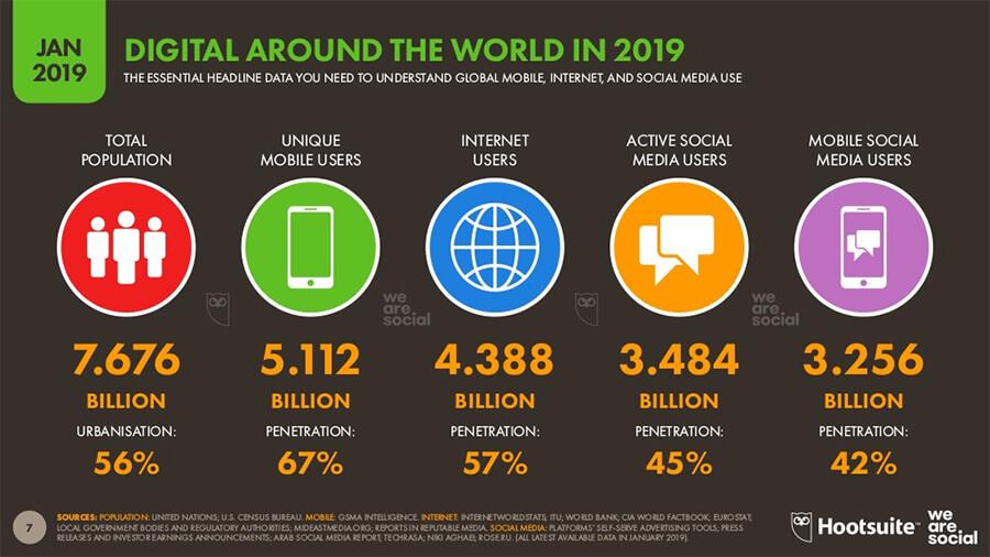 Internet Users Statistics