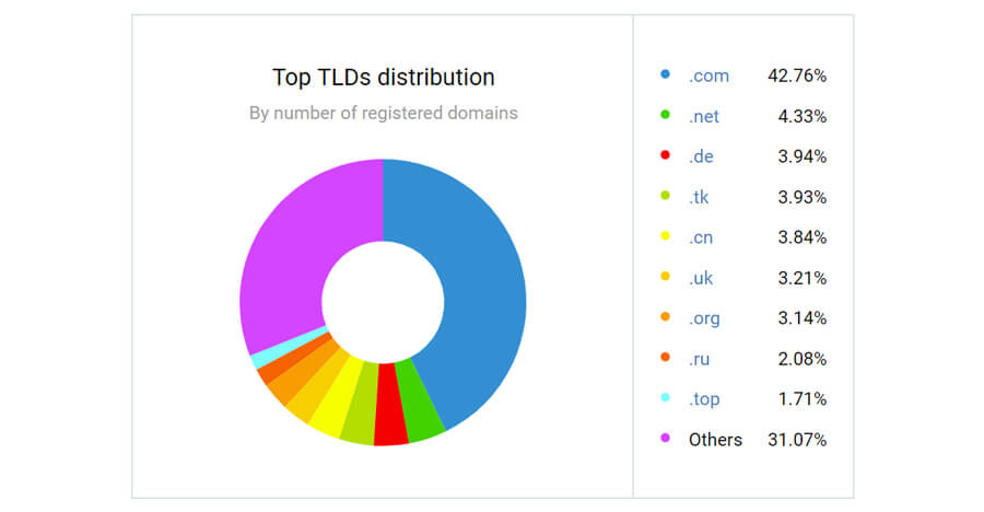 Top TLDs Distribution
