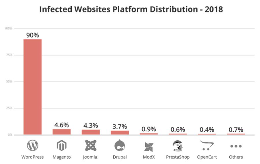 Wordpress Hacking Statistics